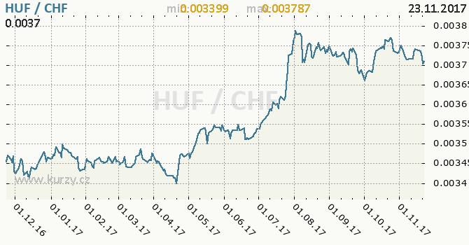 Graf švýcarský frank a maďarský forint