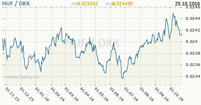 Graf d�nsk� koruna a ma�arsk� forint