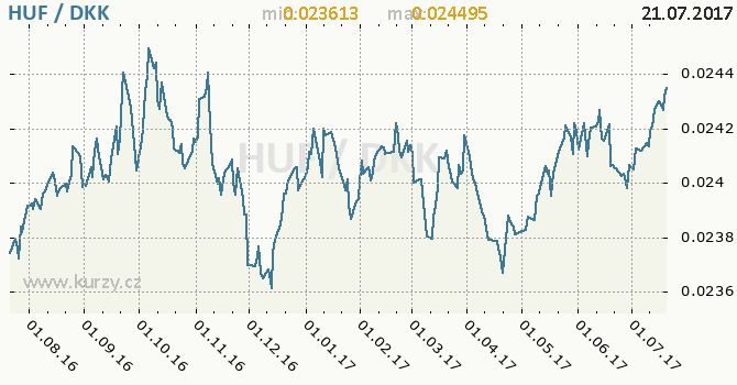 Graf dánská koruna a maďarský forint