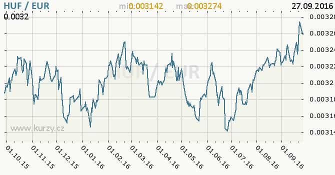 Graf euro a ma�arsk� forint