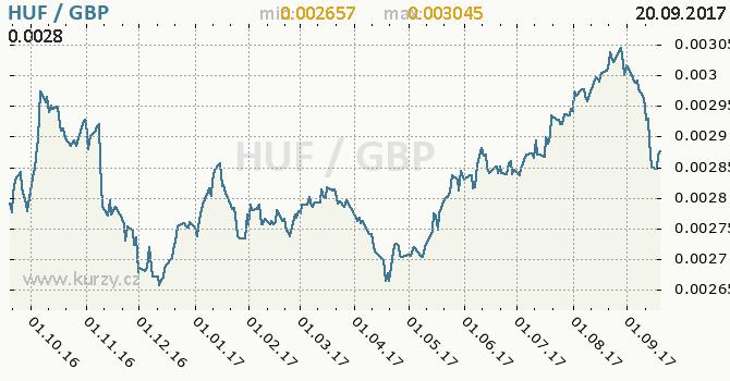 Graf britská libra a maďarský forint