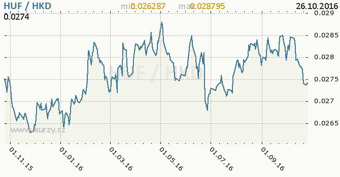 Graf hongkongsk� dolar a ma�arsk� forint