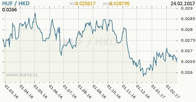 Graf hongkongský dolar a maďarský forint