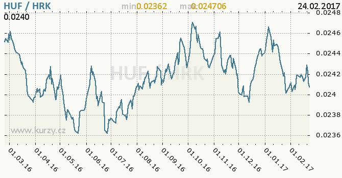 Graf chorvatská kuna a maďarský forint