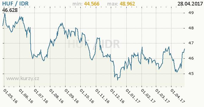 Graf indonéská rupie a maďarský forint