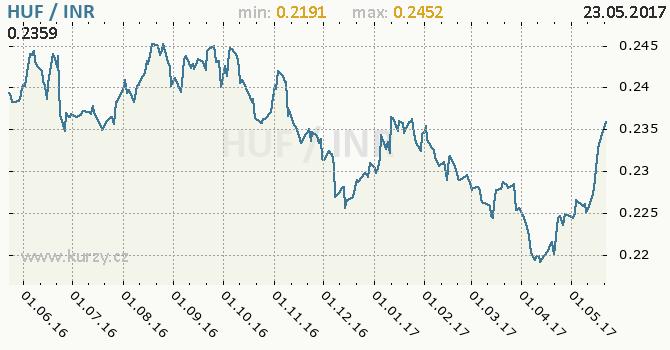 Graf indická rupie a maďarský forint