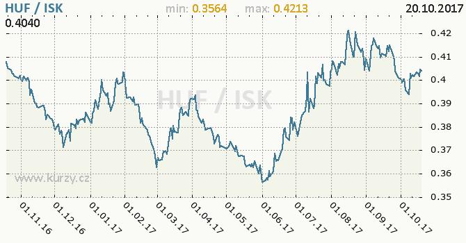 Graf islandská koruna a maďarský forint