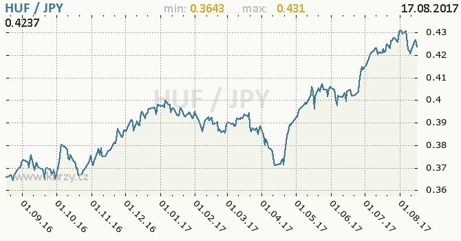 Graf japonský jen a maďarský forint
