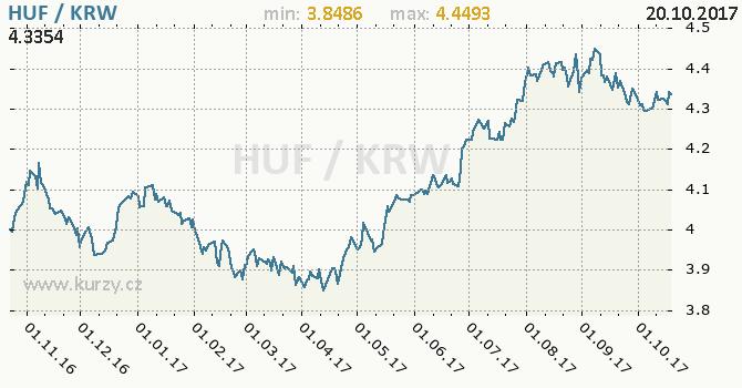Graf jihokorejský won a maďarský forint