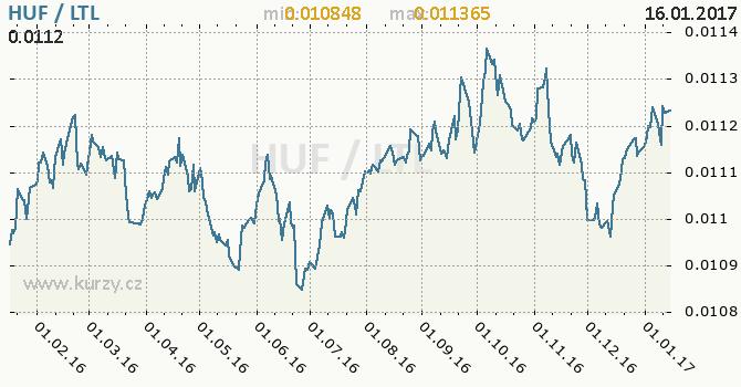 Graf litevský litas a maďarský forint