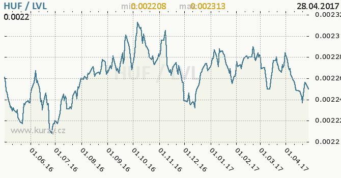 Graf lotyšský lat a maďarský forint