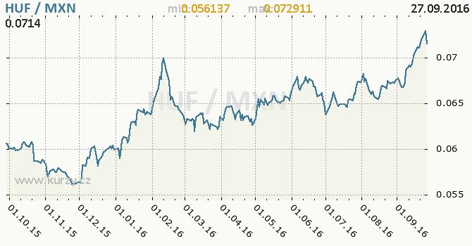 Graf mexick� peso a ma�arsk� forint