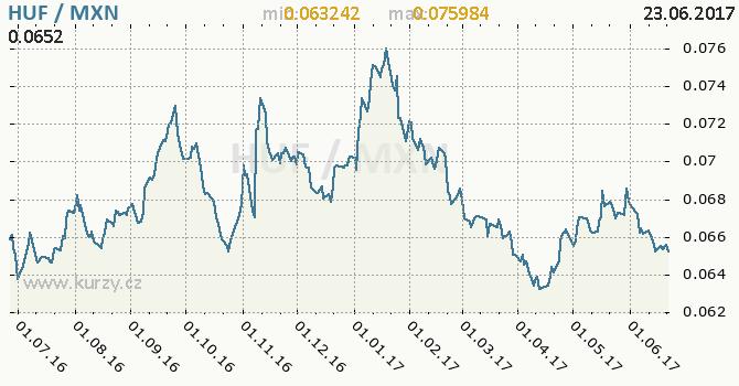 Graf mexické peso a maďarský forint
