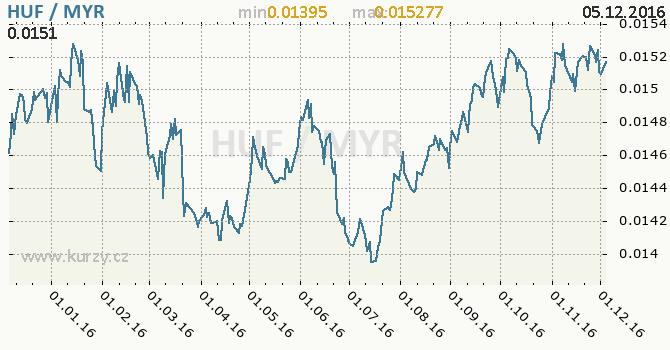 Graf malajsijský ringgit a maďarský forint