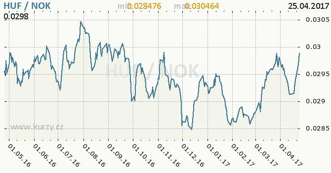 Graf norská koruna a maďarský forint