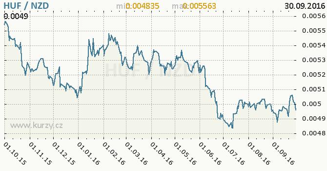 Graf novoz�landsk� dolar a ma�arsk� forint