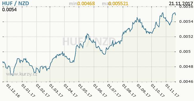 Graf novozélandský dolar a maďarský forint