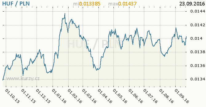 Graf polsk� zlot� a ma�arsk� forint