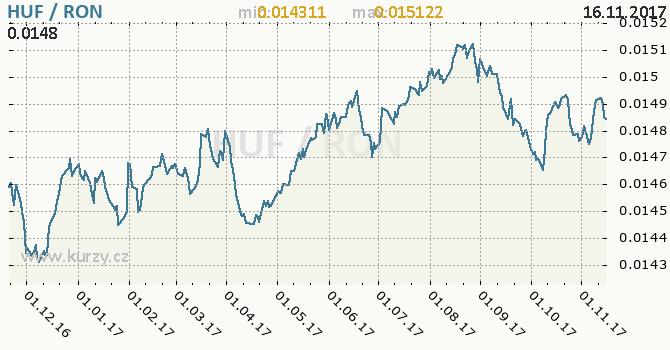 Graf rumunský nový lei a maďarský forint