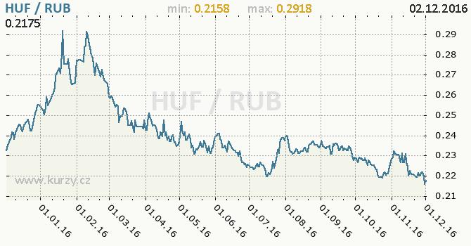 Graf ruský rubl a maďarský forint