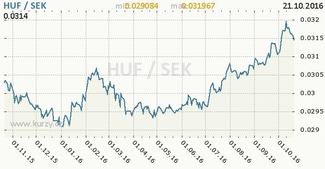 Graf �v�dsk� koruna a ma�arsk� forint