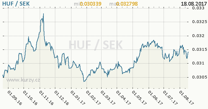 Graf švédská koruna a maďarský forint