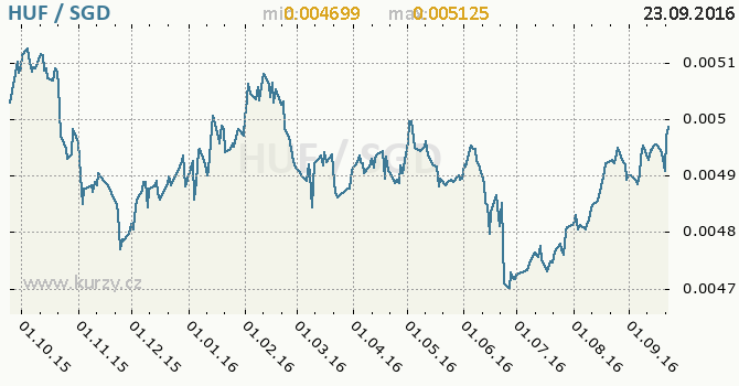 Graf singapursk� dolar a ma�arsk� forint