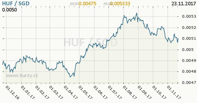 Graf singapurský dolar a maďarský forint