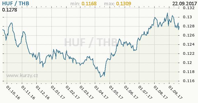 Graf thajský baht a maďarský forint