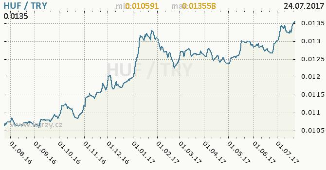 Graf turecká lira a maďarský forint