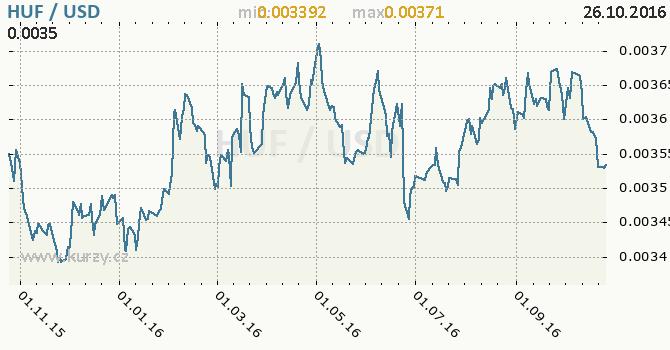 Graf americk� dolar a ma�arsk� forint