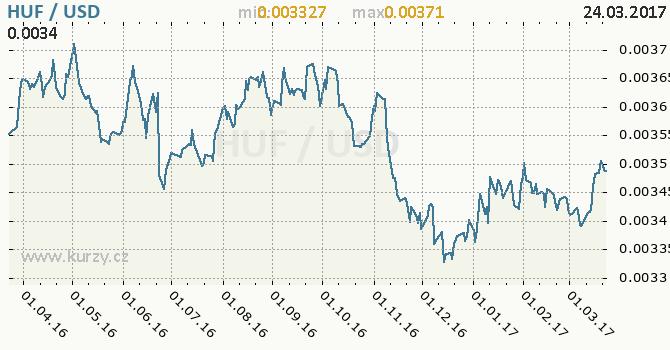 Graf americký dolar a maďarský forint