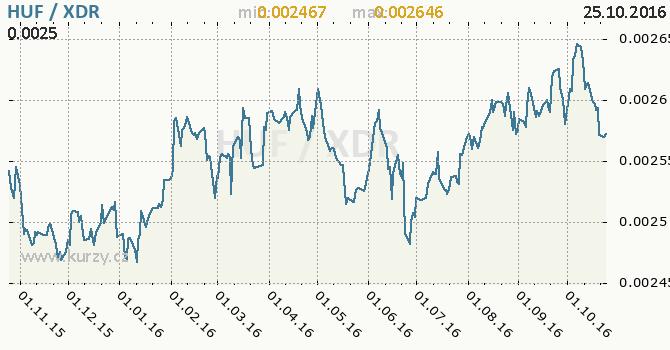 Graf MMF a ma�arsk� forint