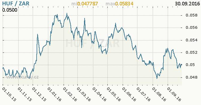 Graf jihoafrick� rand a ma�arsk� forint
