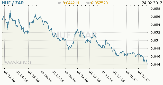 Graf jihoafrický rand a maďarský forint