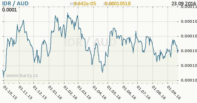 Graf australsk� dolar a indon�sk� rupie