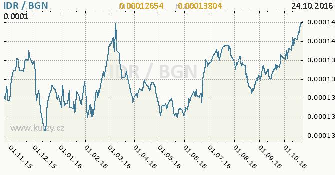 Graf bulharsk� lev a indon�sk� rupie