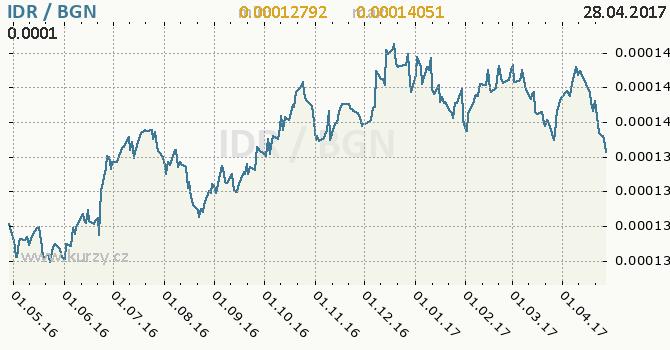Graf bulharský lev a indonéská rupie