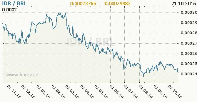 Graf brazilsk� real a indon�sk� rupie