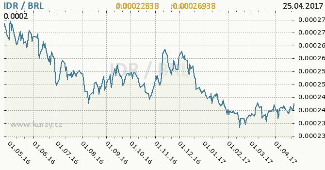 Graf brazilský real a indonéská rupie