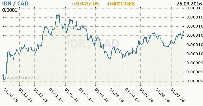 Graf kanadsk� dolar a indon�sk� rupie