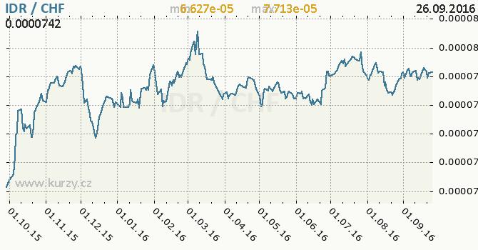 Graf �v�carsk� frank a indon�sk� rupie