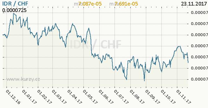 Graf švýcarský frank a indonéská rupie