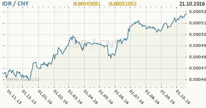Graf ��nsk� juan a indon�sk� rupie
