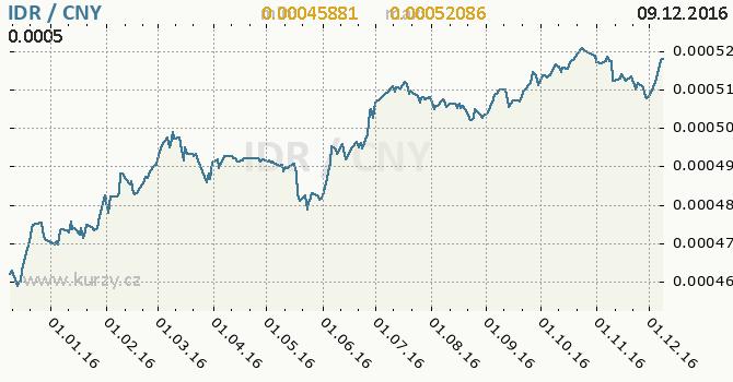 Graf čínský juan a indonéská rupie