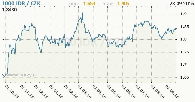 Graf �esk� koruna a indon�sk� rupie