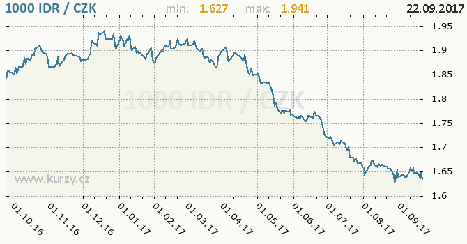 Graf česká koruna a indonéská rupie