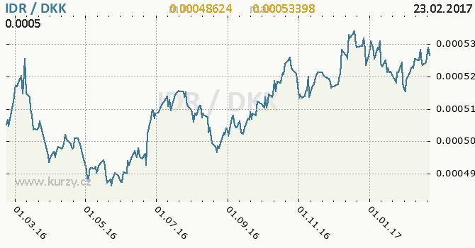 Graf dánská koruna a indonéská rupie
