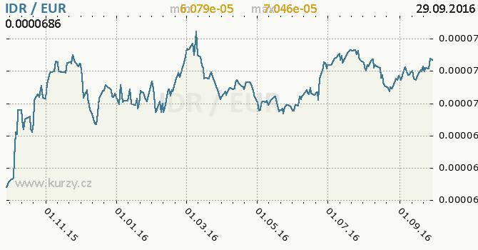 Graf euro a indon�sk� rupie