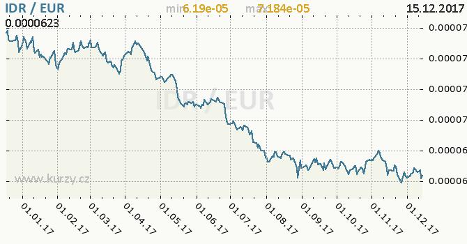 Graf euro a indonéská rupie
